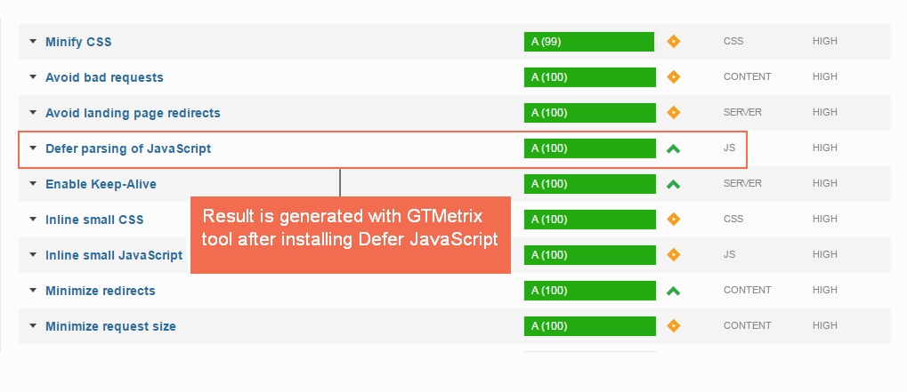 Page speed after installing Defer JavaScript for Magento 2