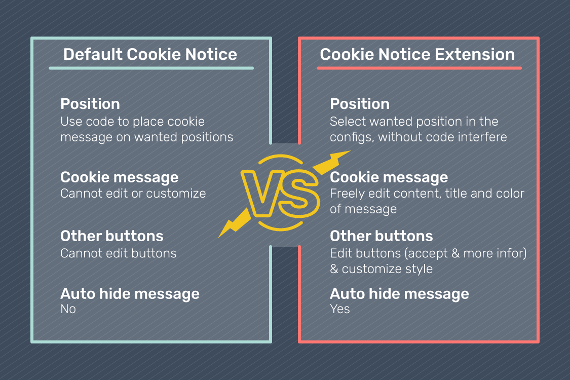 Cookie Notice extension vs Magento default Cookie Notice
