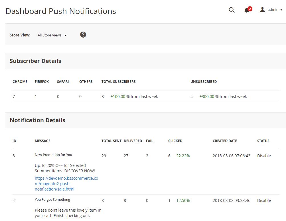 Magento 2 Push Notifications Dashboard to track data