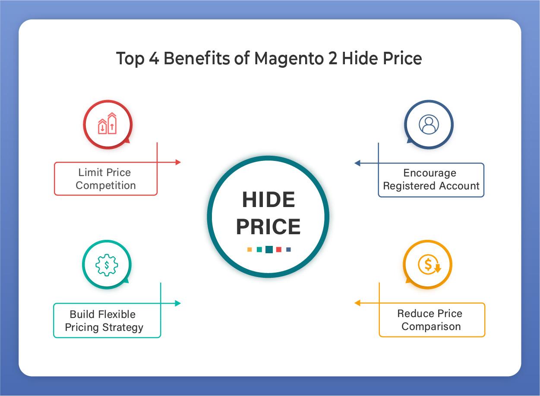 magento 2 hide price