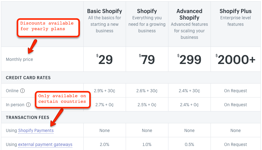 Fees of Shopify Payments