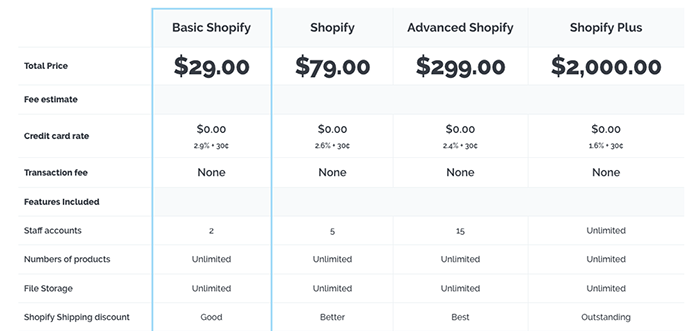 Shopify vs Shopify plus - Pricing and transaction fees