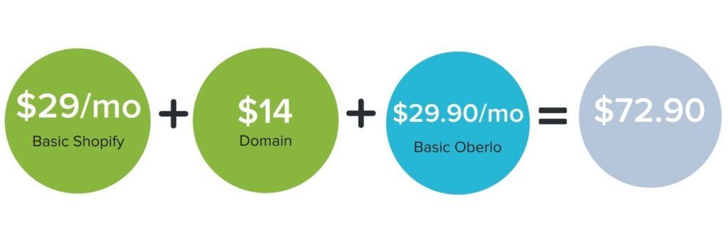 How much does Shopify and Oberlo cost for a beginner?