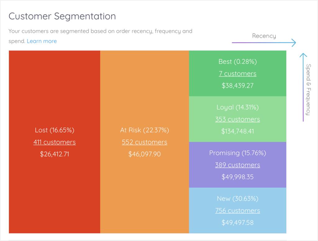 Shopify offers statistics on customer behavior